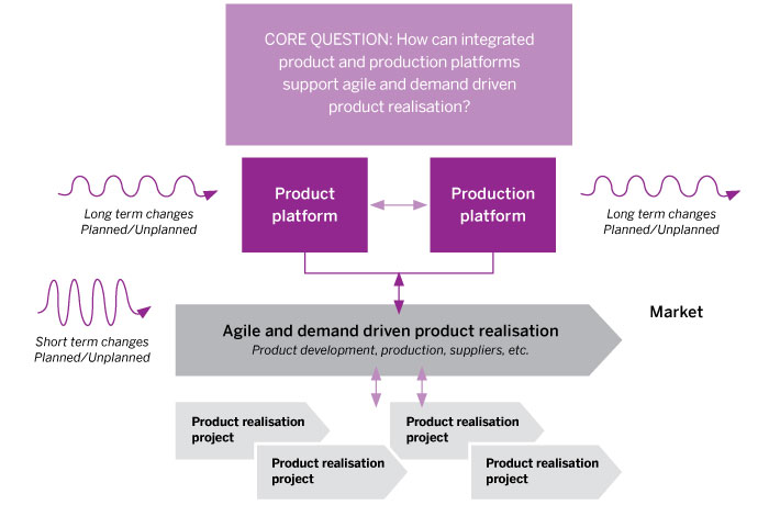 Model of how integrated product and production platforms support agile and demand driven product realisation
