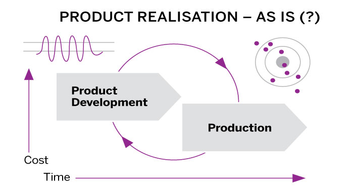 Model current process of product realisation